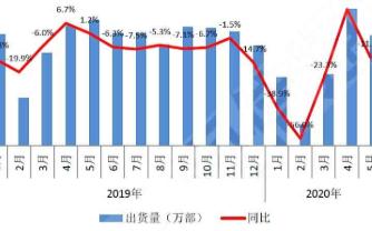 5月份国产品牌出货下降11.4%,总体出货量3375.9万部