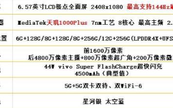 iQOO Z1的參數和性能評測:搭載天璣1000Plus亮點頗多