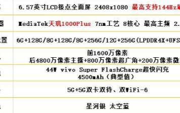 iQOO Z1的参数和性能评测:搭载天玑1000Plus亮点颇多
