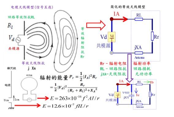 電纜天線模型以及信號互聯的關鍵點