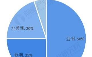 亚洲占据全球轴承消费的半壁江山,本土企业占据中低端市场