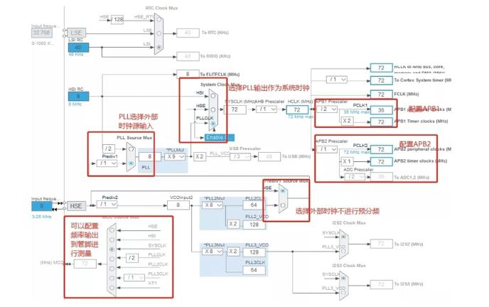 STM32单片机的时钟源和时钟树的简介