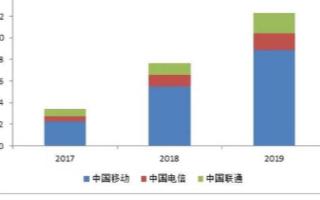 中国移动停止新增2G物联网用户,开始酝酿关2G网