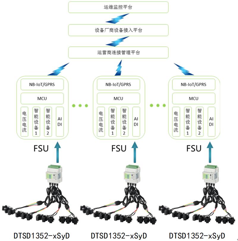关于新建5G基站智慧用电解决方案的介绍