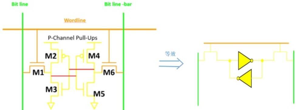 SRAM的性能介绍以及它的结构解析