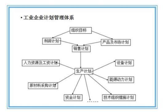 制造业实施精益生产的四个阶段