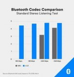 BLE 5.2规范引入了LE音频,这是一款令人兴奋IP产品