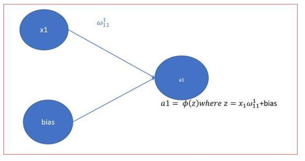 图文详解:神经网络的激活函数