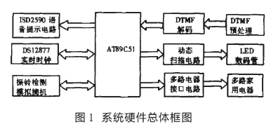 基於AT89C51單片機和DTMF通信實現電話遠程控制家用電器的設計