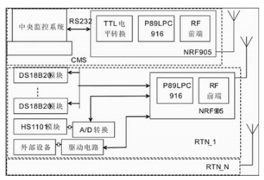 基於分散式多點測量的糧庫無線全數字溫濕度監控系統的設計