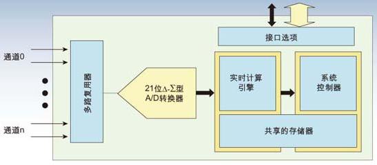 多路復用系統的多通道單轉換器架構解決方案