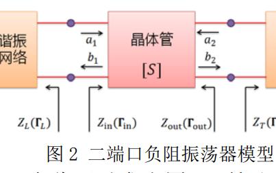 如何實現Ku波段晶體管微帶振蕩器的設計
