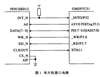 基于MAX125芯片和串行总线实现同步数据采集系统的设计