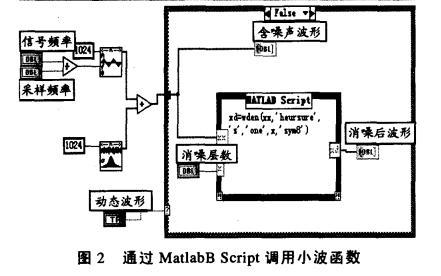 LabVIEW与Matlab的混合编程