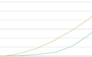 全球5G建設與部署加速推進,預計2020年底全球5G連接數將達2.38億
