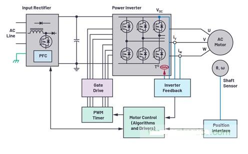 光學編碼器位置反饋設計示例