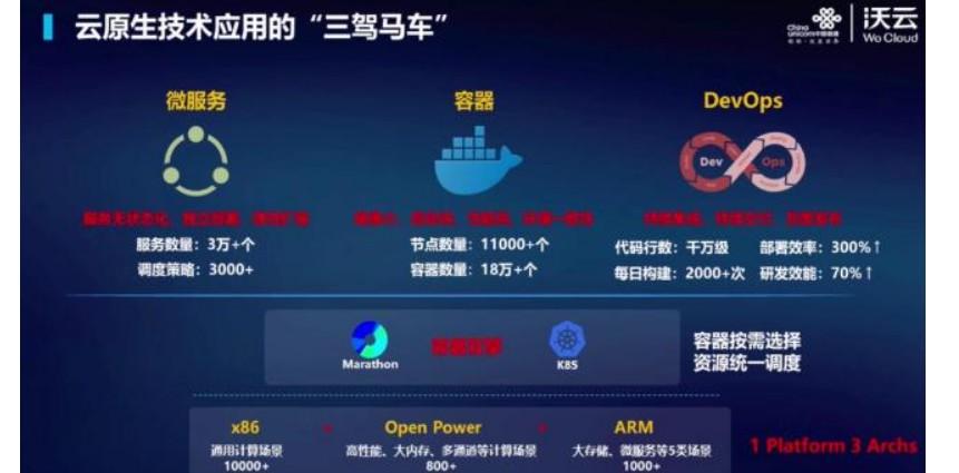 中国联通宣布对沃云能力进行重构,并首次推出多云管理平台