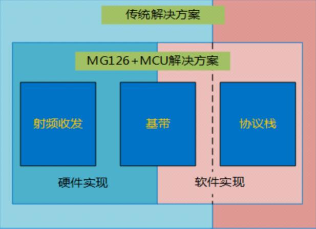 关于通用BLE射频前端芯片MG126的简单分析