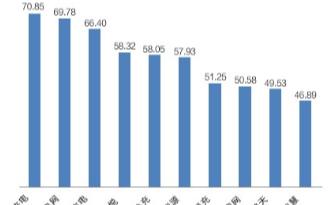 充电桩万亿级市场规模正在形成,TOP10公共充电...