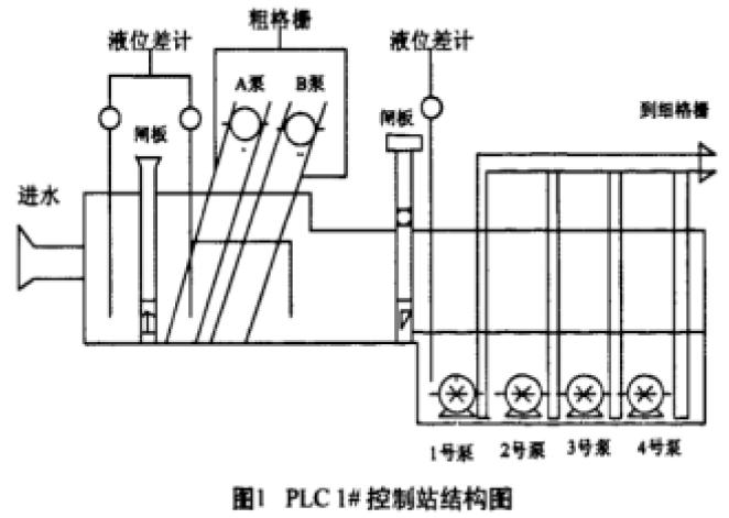 一个基于PLC的污水处理厂自控系统设计方案