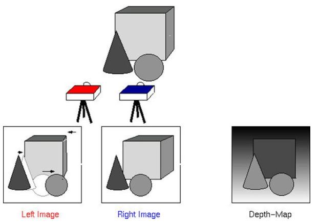 俄羅斯推新型自動駕駛系統,一個攝像頭實現3D感應