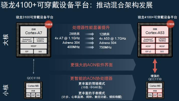 混合架构大幅提升用户体验,中国是高通可穿戴业务第一市场