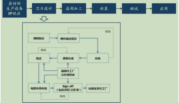 芯片之母EDA:主宰4500亿全球半导体市场,国...