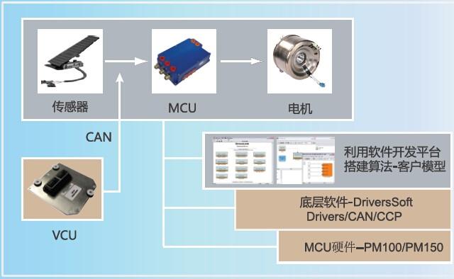 电机控制解决方案基于模型的电机算法控制技术