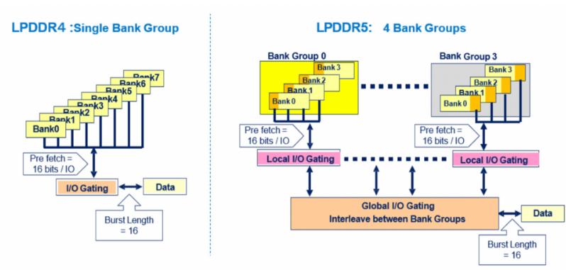 LPDDR5标准带来的变化详解