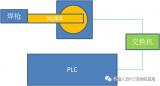 PLC控制焊接机器人的标准块汇总