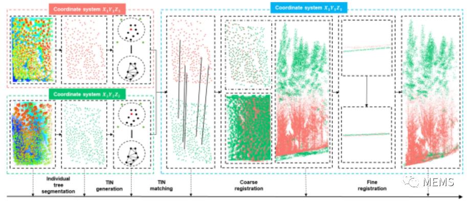 相邻两站地基激光雷达数据中视觉遮挡点之间的关系