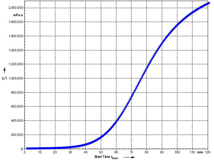 【对话专家】电子用硅凝胶知多少?——瓦克专家为你来解答