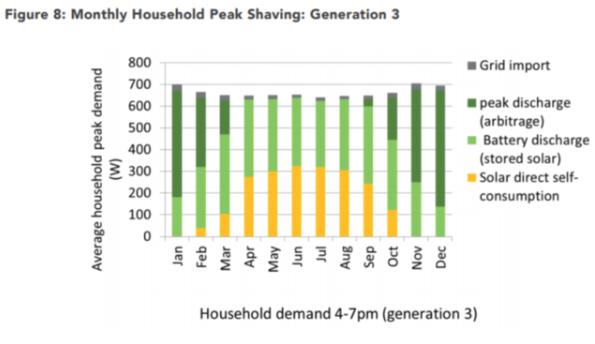 住宅太阳能+储能系统可消除峰值电力需求,能源支出减少一半以上