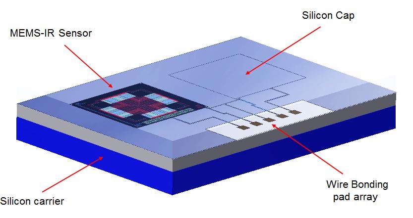 MEMS红外传感器电子封装报告