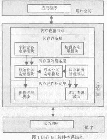 基於嵌入式Linux操作系統實現快閃記憶體I/O軟體體系結構的設計