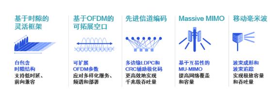 六大领域关键技术释放5G新机遇