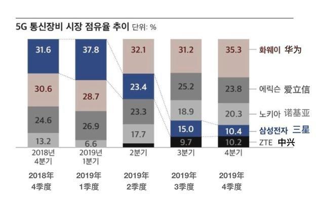 Q1季度全球5G通信设备市场份额华为排名第一