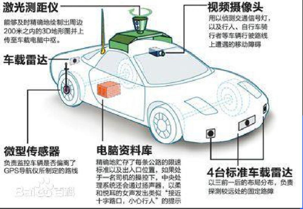 無人駕駛汽車環境感知技術的詳細資料說明