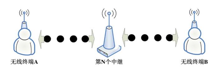 关于无线模块超远距离传输中实现中继的方法