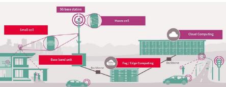 5G为关键任务解决方案带来新含义,助力智慧城市发展