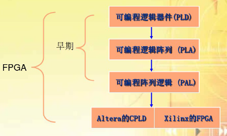 概述FPGA的详细设计与应用