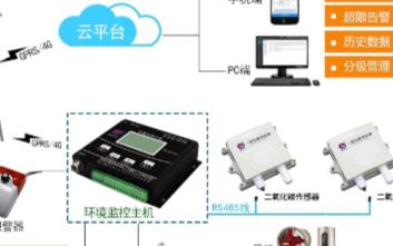 二氧化碳传感器的主要应用领域分析