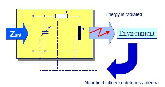 射頻原理的13.56MHz天線設計方案