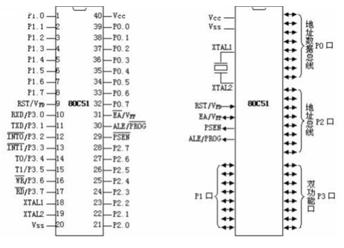 概述51单片机芯片的不同引脚