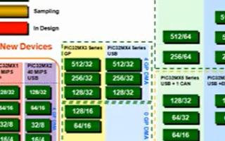 Microchip PIC32的连接与通信介绍