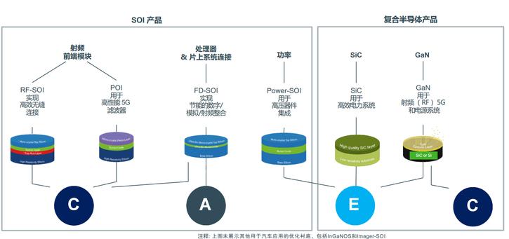 FD-SOI应用 从5G、物联网到汽车