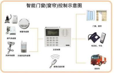 Zigbee技术应用于电动智能窗帘系统的解决方案