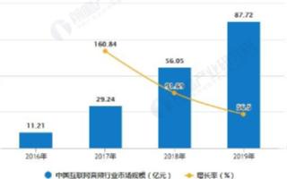 我国移动音频市场规模处于高速增长,2019年将近90亿元