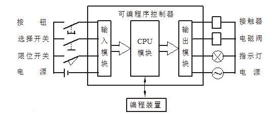 多个PLC基本编程实例分析