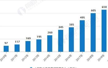 激光市场增速放缓,超快激光有望成为激光产业下一增...